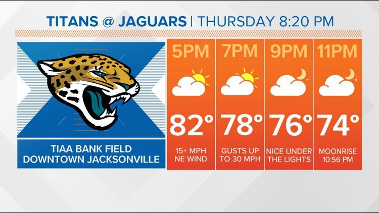 A big night in Duuuuval as the Jags take on the Titans in TIAA Bank Field.