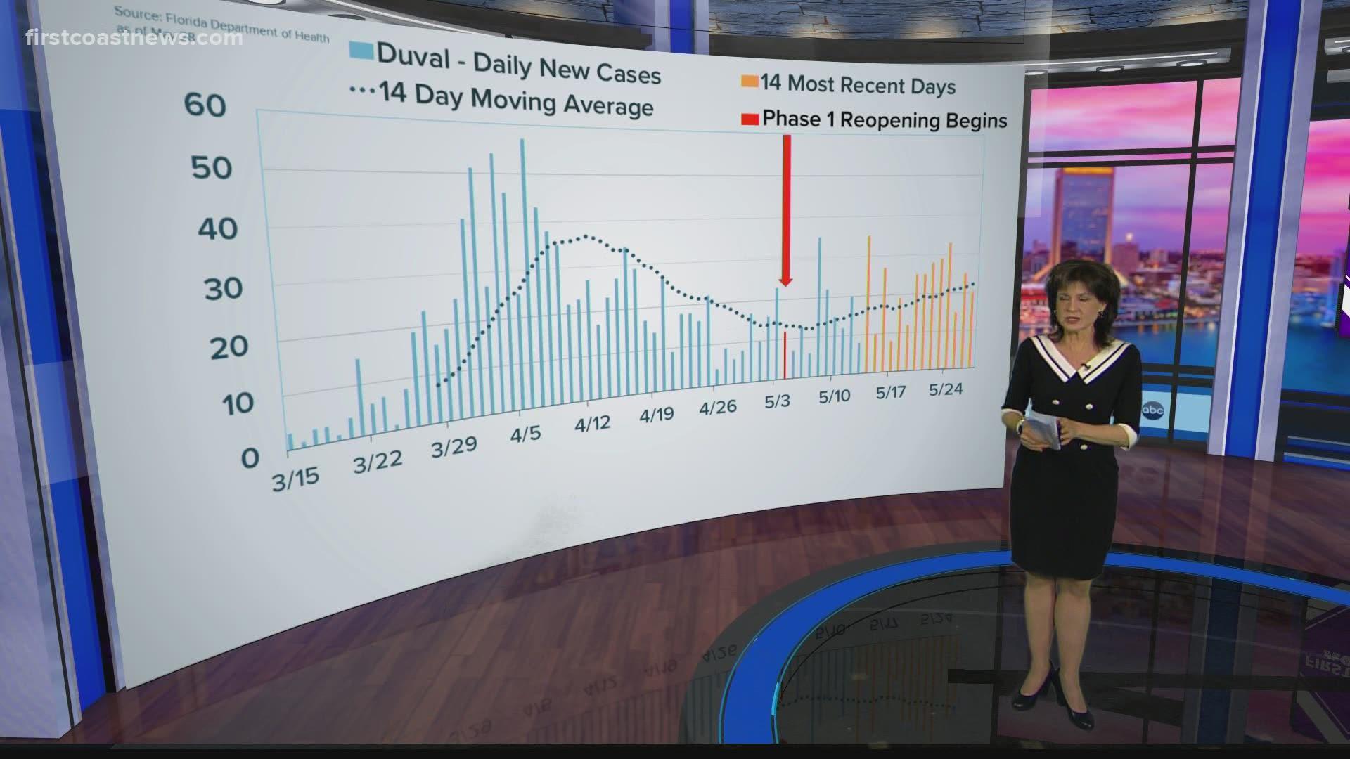 Are Florida Georgia Seeing More Coronavirus Cases Firstcoastnews Com