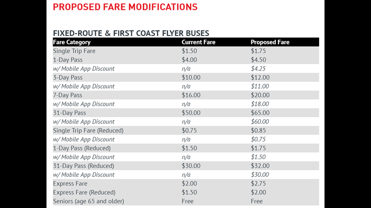 JTA's proposed fare modifications for all of its fixed routes and First Coast Flyer buses