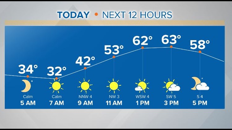WEATHER: Thawing out with a beautiful sunny afternoon!
