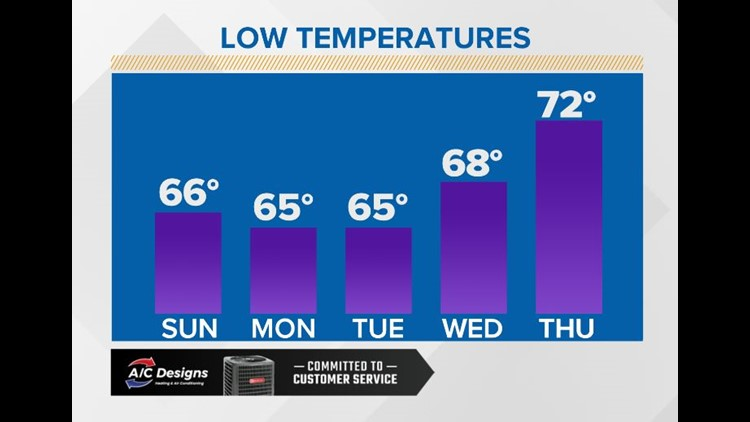 First Coast Forecast: Refreshing lows through Wednesday