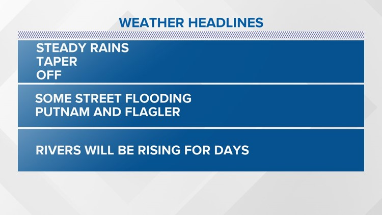 WEATHER: Steady rains will now taper off. Some roads still flooded.