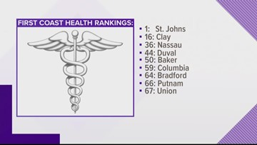 St. Johns is healthiest county in Florida... again