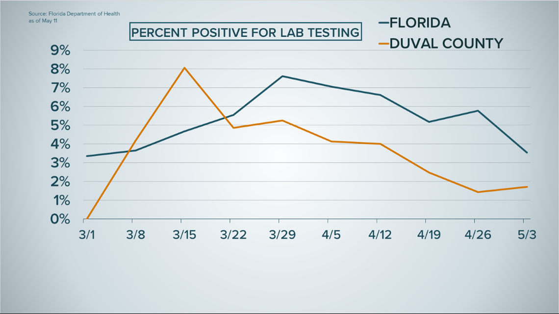 Are Covid 19 Cases In Jacksonville Florida Going Up Or Down Firstcoastnews Com