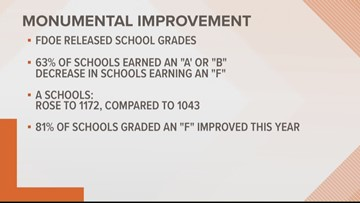 District grades for First Coast counties released for 2018-2019 school year