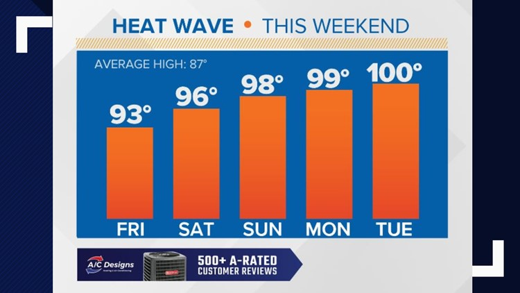It's already hot, but temps gets even hotter with near record highs by Memorial Day weekend