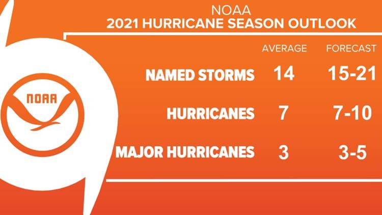 NOAA updates seasonal outlook; Atlantic hurricane season shows no signs of slowing