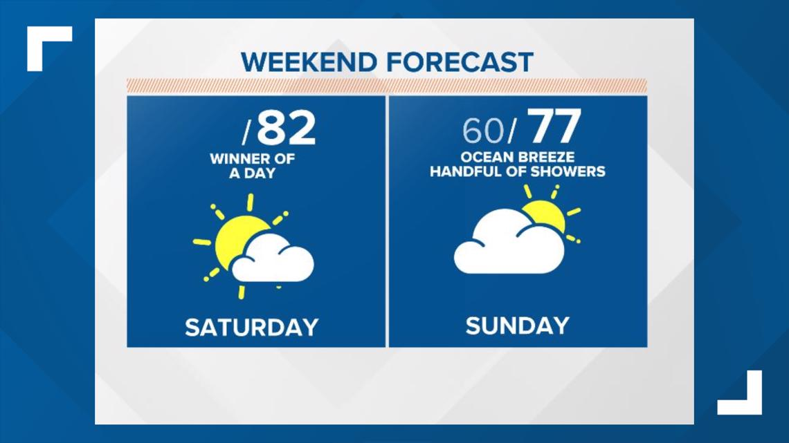 First Coast Forecast: Ocean breeze brings some showers Sunday