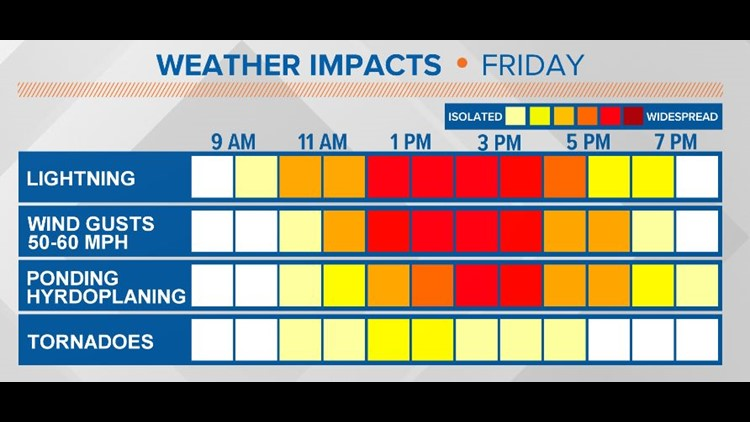 Friday storm impacts
