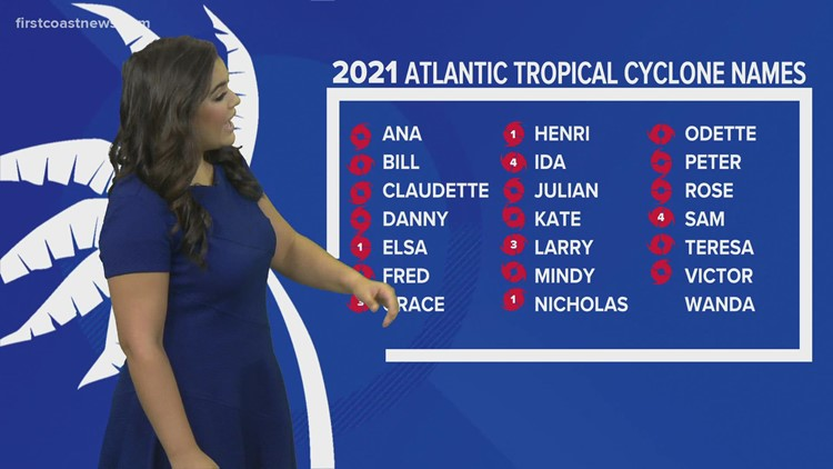 Mostly quiet conditions in the tropics with no threats to the First Coast