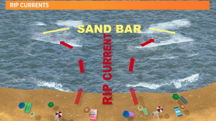 Rip Currents: How to spot them and what to do if you get caught in one