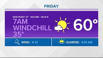 WEATHER: Windchill at 7am near 35