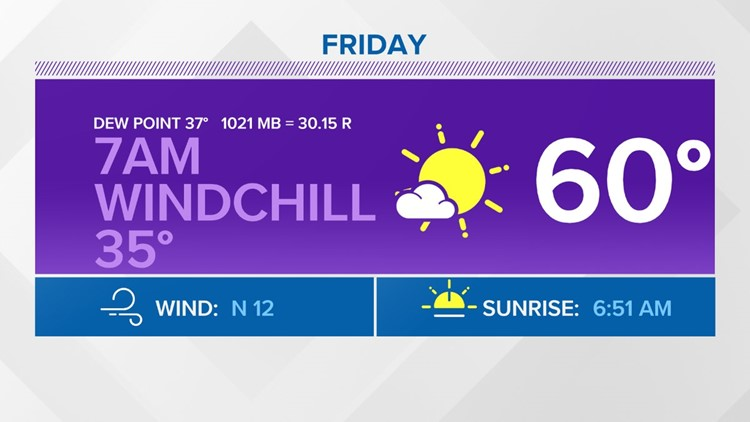 WEATHER: Windchill at 7am near 35