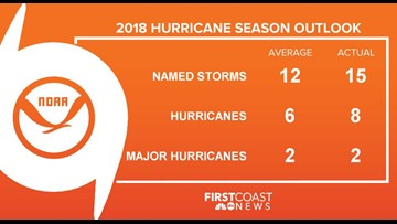 Good Riddance: 2018 Hurricane Season is over, here's what we learned this year