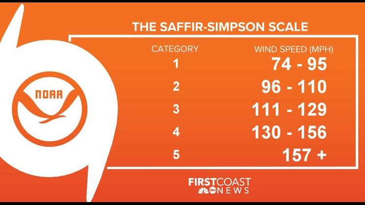 SAFFIR SIMPSON SCALE_1543607622299.JPG.jpg