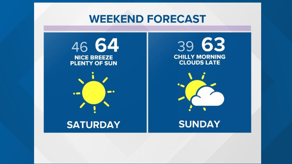 Post-cold front delight this weekend