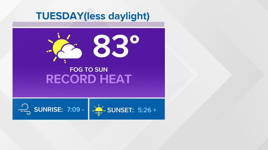 First Coast Forecast: Despite shorter days,record heat