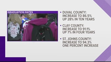 First Coast graduation rates rise to record high in 2018-2019