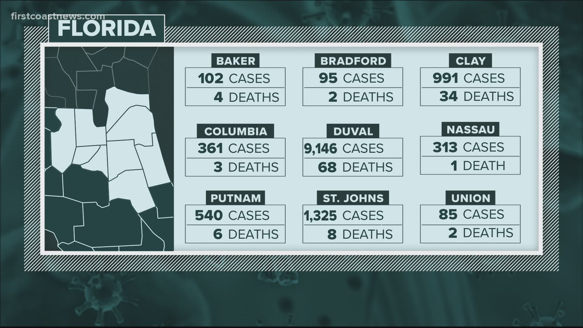 As Florida S Covid 19 Cases Rise Deaths And Hospitalizations Plummet Firstcoastnews Com