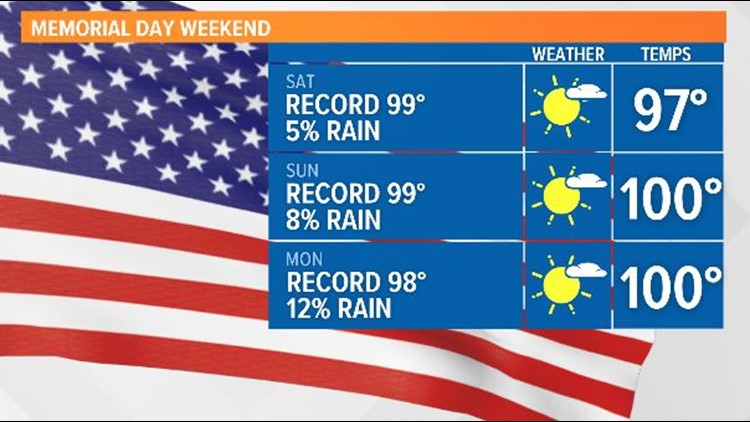 Hottest Memorial Day Weekend in 30 years!