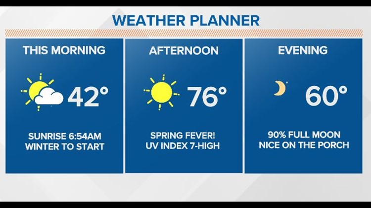 First Coast Forecast: Feeling like winter for a few hours but Spring sunshine wins the day!