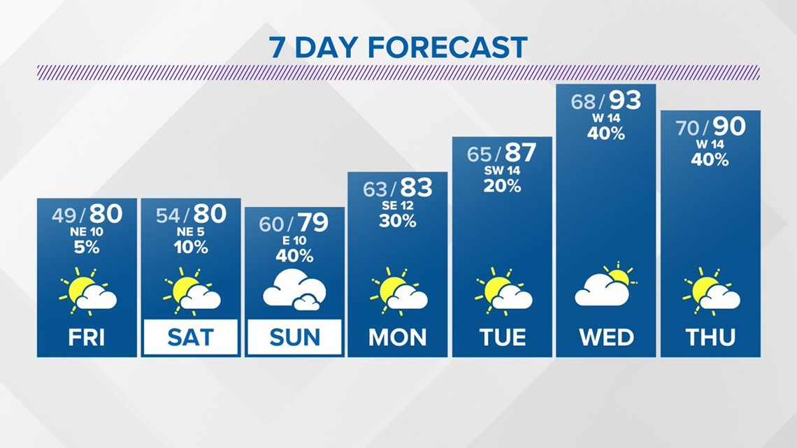 First Coast Forecast: Song remains the same