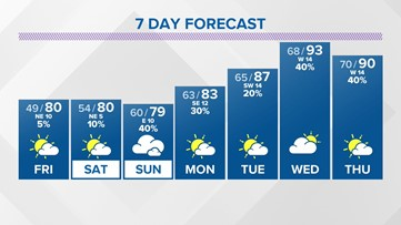 First Coast Forecast: Slow changes to our pattern