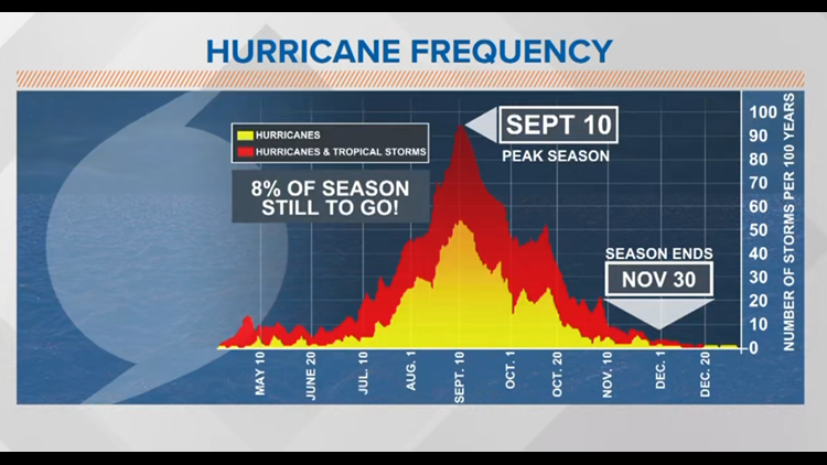 Tracking the Tropics: Finally a break in our record-breaking season