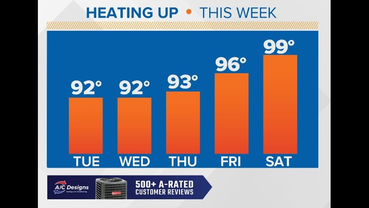 Heating up into the week ahead