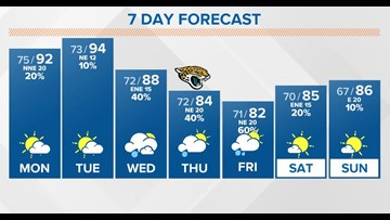 First Coast Forecast: High surf advisory and dangerous rip currents continue