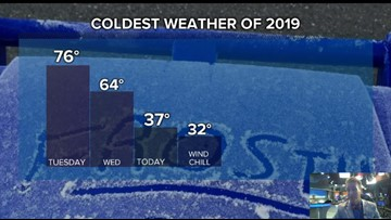 1/9/2018  Coldest Weather Day of 2019