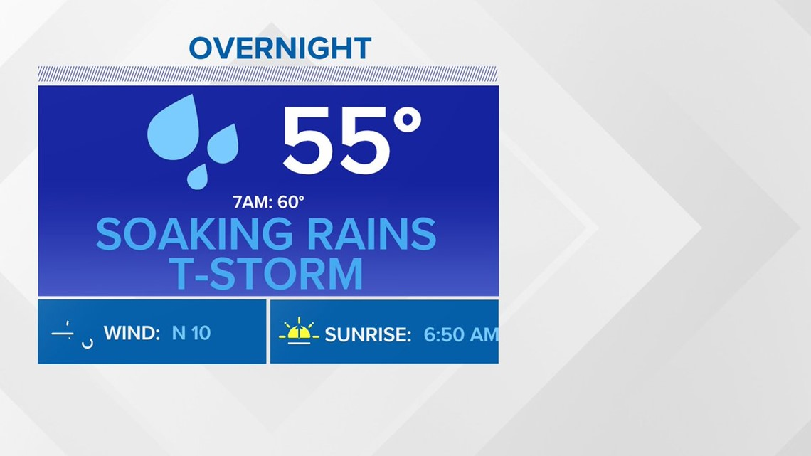 First Coast Forecast: Soaker overnight
