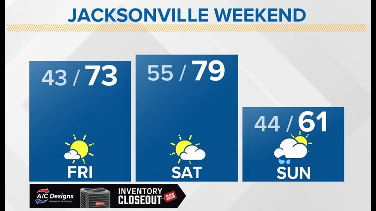 WEATHER: Warm afternoons until Sunday.