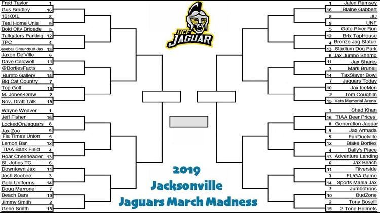 Someone made a Jacksonville Jaguars themed March Madness bracket and its hilarious