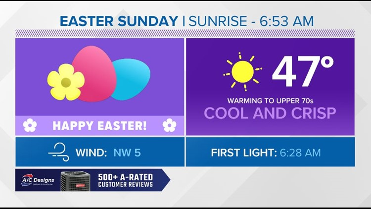 Not as breezy with pleasant sunshine on Easter Sunday