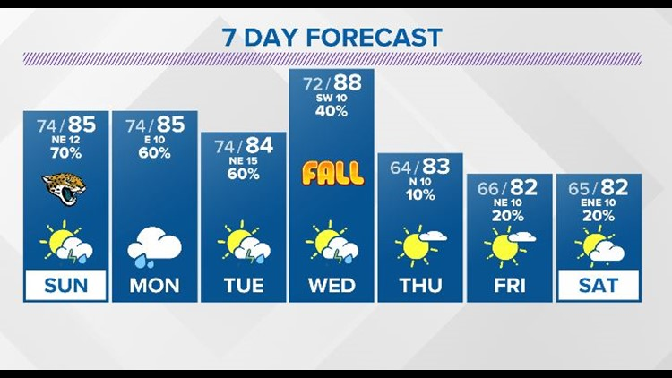 LOCAL: Sun and tropical  downpours through the last weekend of summer