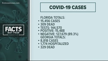 At this hour: COVID-19 numbers, updates for the First Coast (5 p.m., April 8)