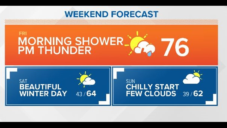 Much warmer today with brief coastal showers