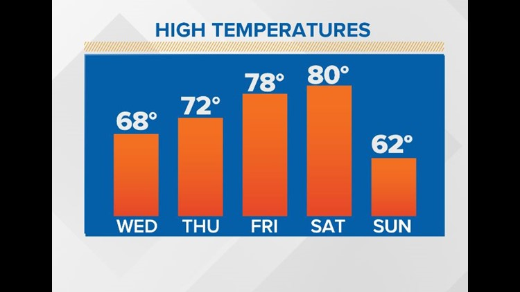 First Coast Forecast: Severe clear today with milder 70s returning!