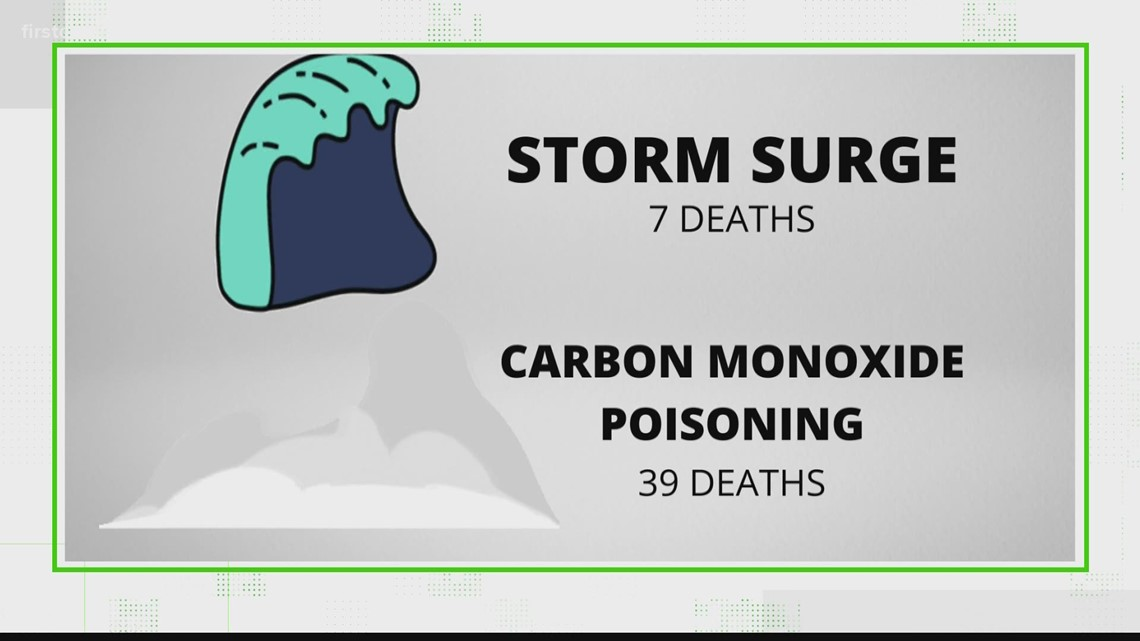 VERIFY: Yes, carbon monoxide from generators has been more deadly than storms in recent years