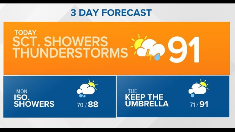 First Coast Forecast: Another hot, sticky day with scattered showers.