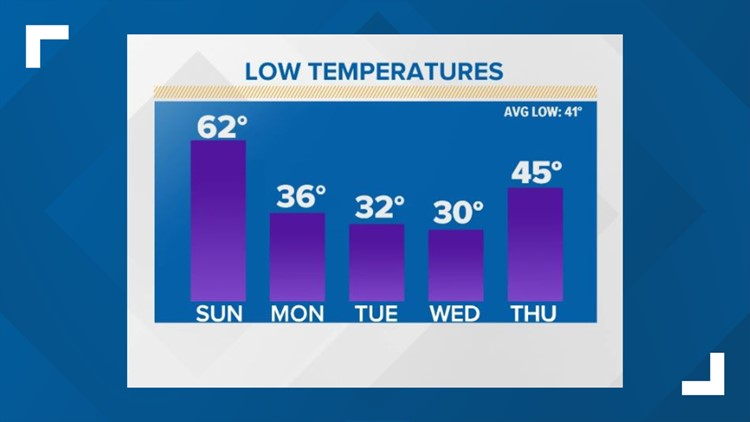 First Coast Forecast: Clouds & showers Sunday as winter returns