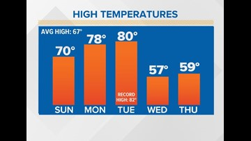 First Coast Forecast: Another roller coaster ride of a week
