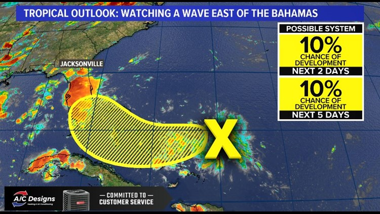 A tropical wave east of the Bahamas has a low chance of development.