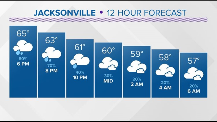 First Coast Forecast: Rainy finish to Sunday sets up an unsettled week