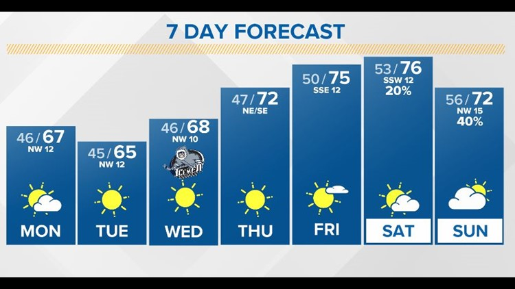 First Coast Forecast: Back to the Sunshine State again this week with brighter warmer days!