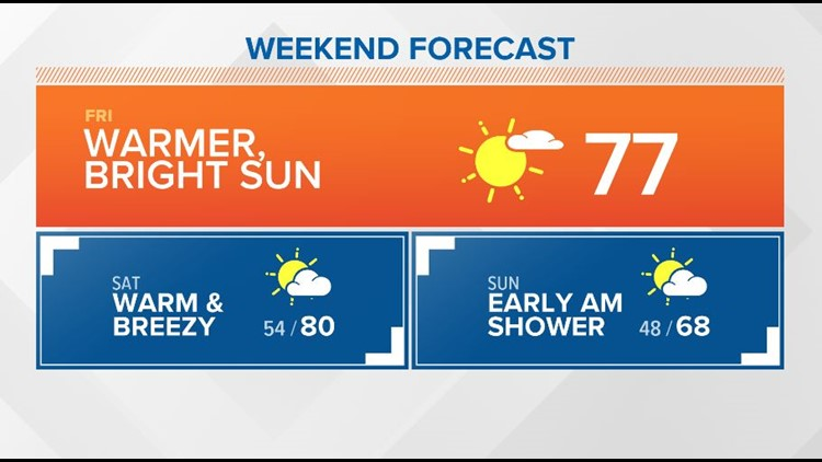 First Coast Forecast: Warming into the weekend before next front drops