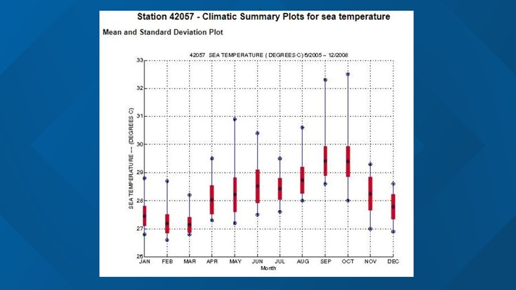 Station 42057 - Climatic Summary Plots for sea temperature