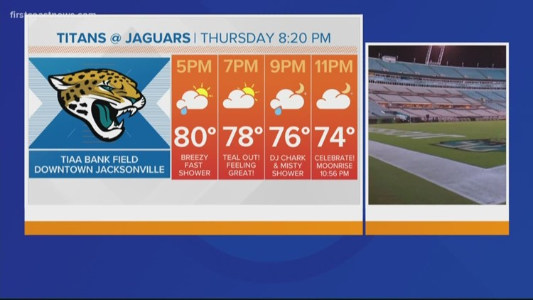 Jaguars Gameday Forecast: Breezy northeast wind with just a few showers