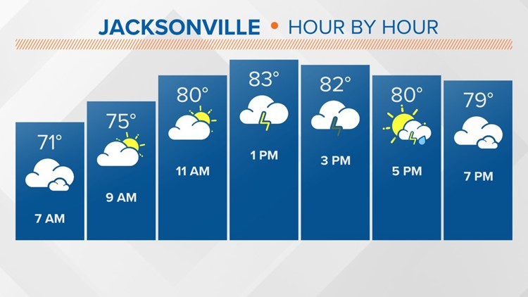 Showers and storms popping up across Jacksonville after 3pm Monday